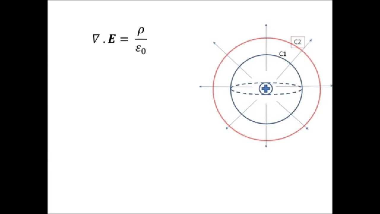 t1  7 minutes understanding electromagnetic  u0026 maxwell u0026 39 s