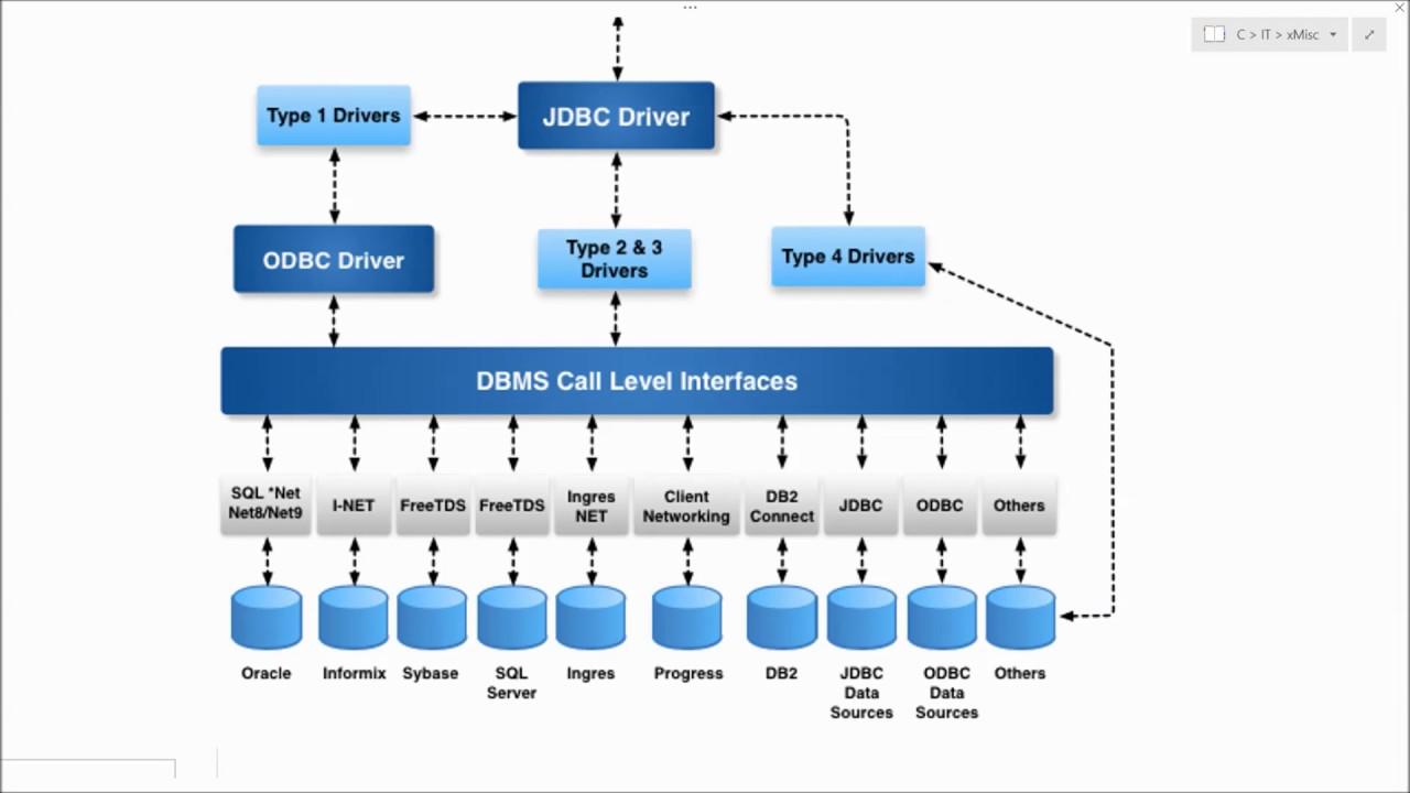 DataStage: Remote DB2 Stage