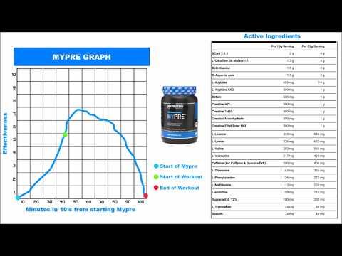 Myprotein Mypre Pre Workout Review