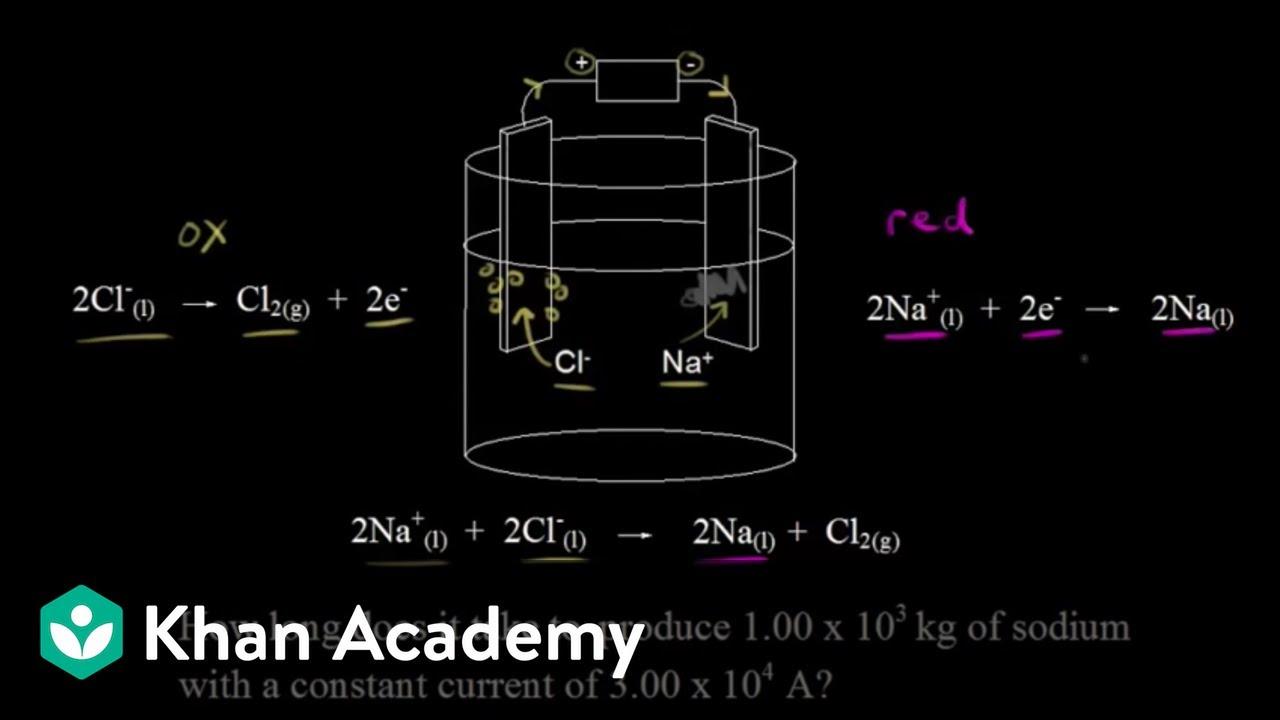 Electrolysis of molten sodium chloride edited