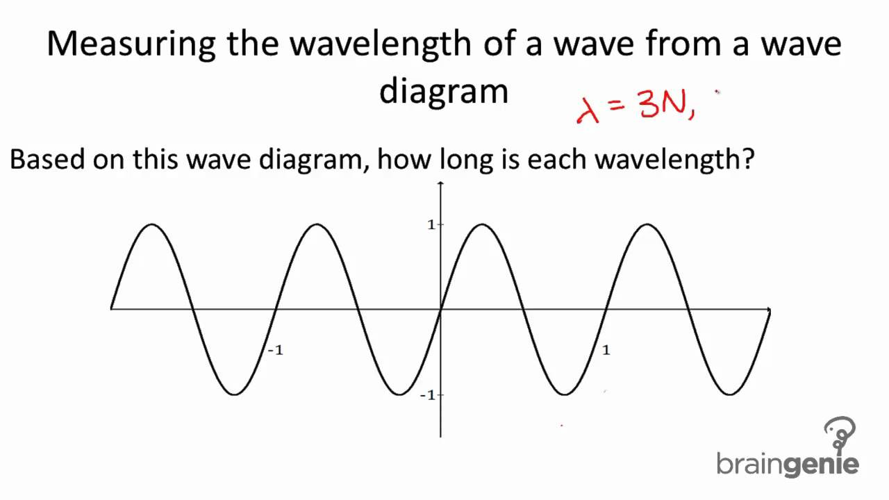 hight resolution of a wave diagram
