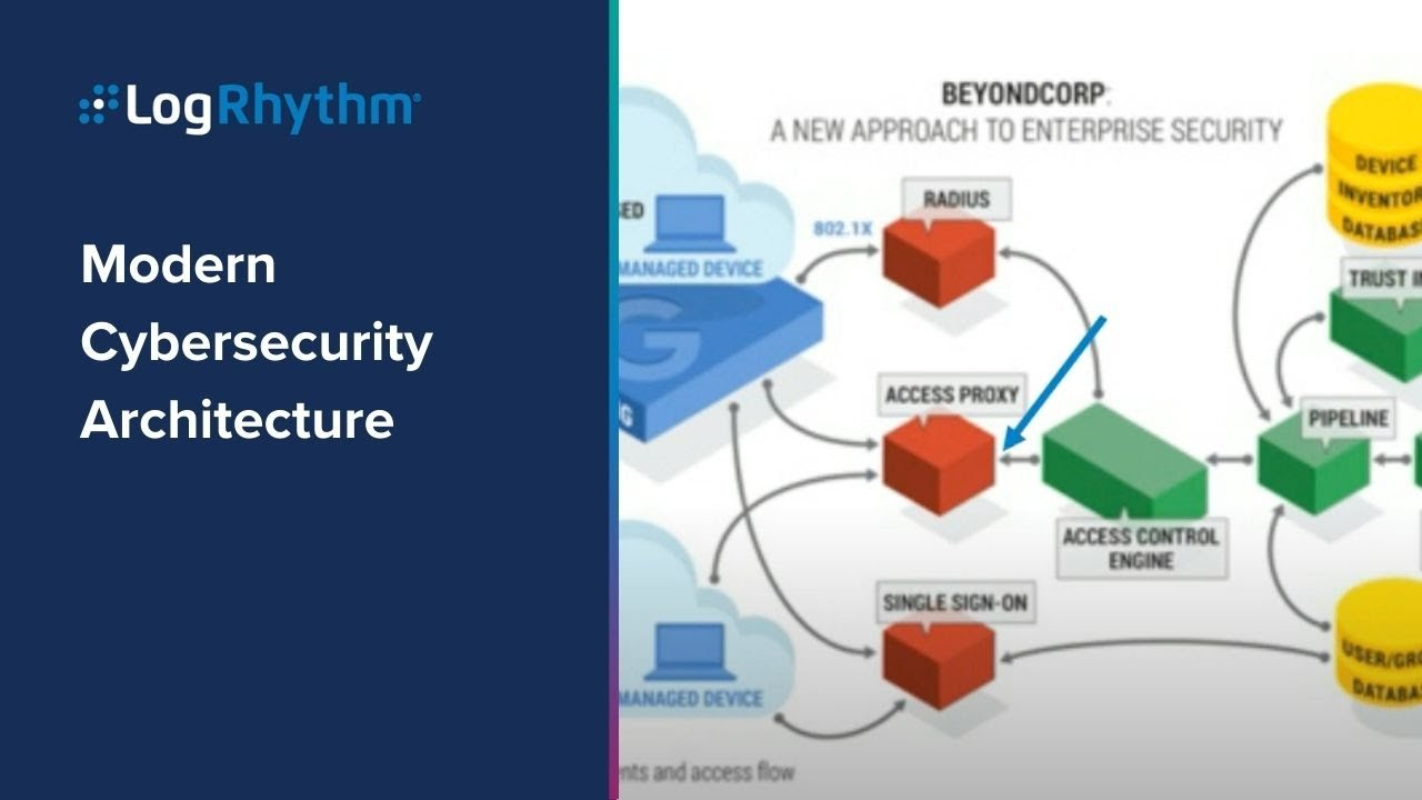hight resolution of webcast modern cybersecurity architecture