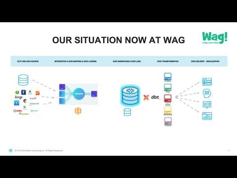 Snowflake Office Hours: Wag Labs