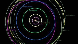 Classical Kuiper belt object | Wikipedia audio article