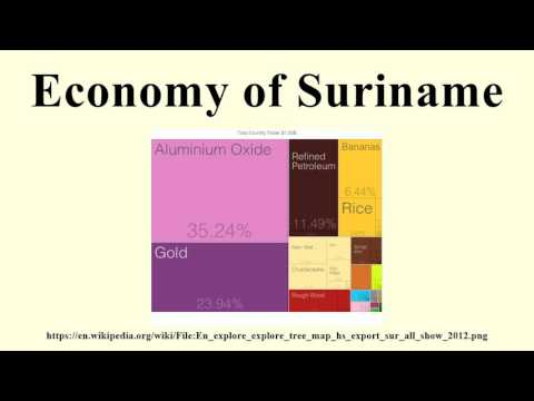 Economy of Suriname
