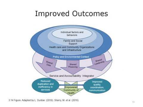 Population based Care Management
