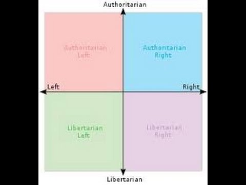 Anarchist analysis of the political compass test