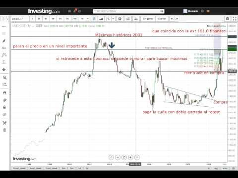 análisis técnico USD/COP
