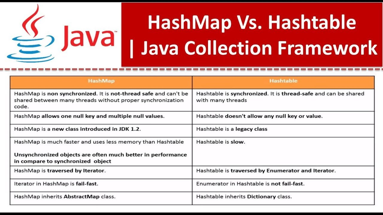 how to create hashtable in java