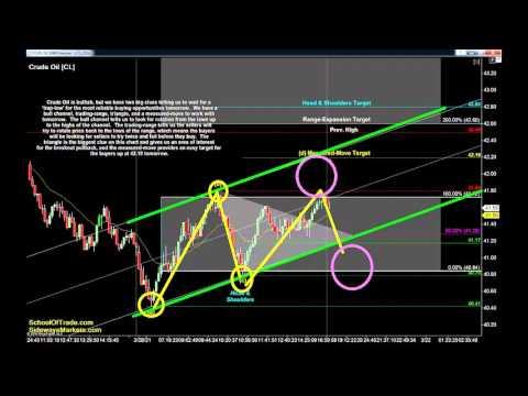 4 Trading 'Traps' for Tuesday   Crude Oil, Gold, E-mini & Euro Futures 03/21/16
