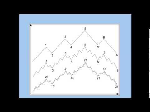 Волновой принцип эллиота на форекс global battery co