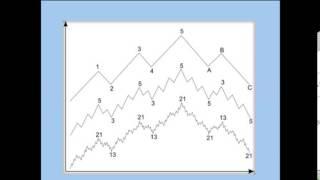 Волновой принцип Эллиотта. Ключ к пониманию рынка - книга по волновому анализу Форекс Пректер Фрост
