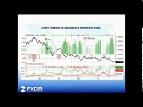 FXCM: Lo Speculative Sentiment Index - Matteo Paganini