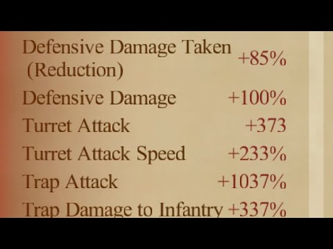 How Can You Achieve 100% Defensive Damage? Clash Of Kings