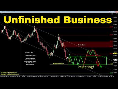 Unfinished Business Strategy | Crude Oil, Emini, Nasdaq, Gold & Euro