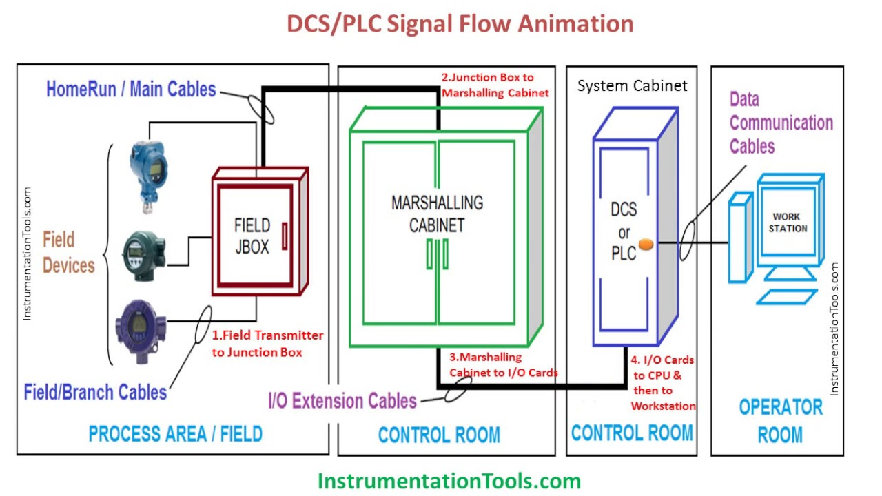 DCS/PLC Signal Flow Animation - YouTube