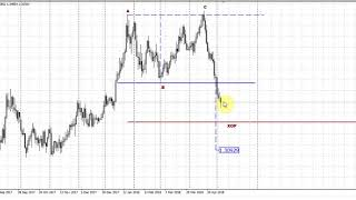 Forex Peace Army | Sive Morten GBPUSD Daily 05.07.18