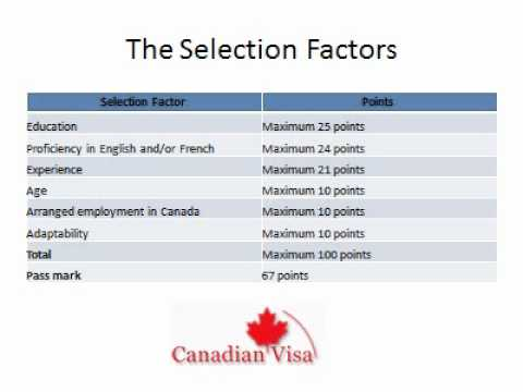 Points Calculator Calculate Your Points Free Assessment Canadianvisa Points Calculator