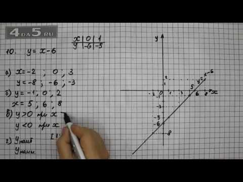 Алгебра (математика) 8 класс