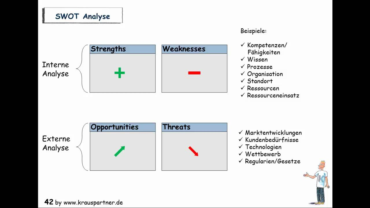 SWOT-Analyse - YouTube