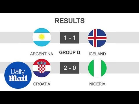 Round one review of the 2018 FIFA World Cup in Russia - Daily Mail