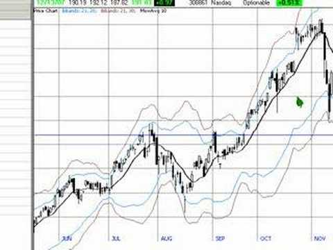 Bollinger Bands - Turn  $532 to $54,381 in 16 months