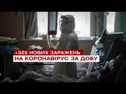 Телеканал ВІТА: +325 нових заражень на коронавірус за добу