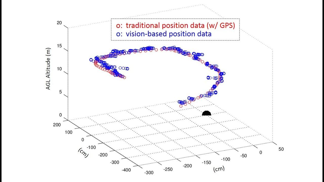 Copter Localization Data W Markone Youtube Naza Osd Wiring Diagram