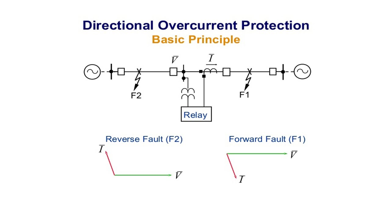 hight resolution of directional over current relay directional over current protection