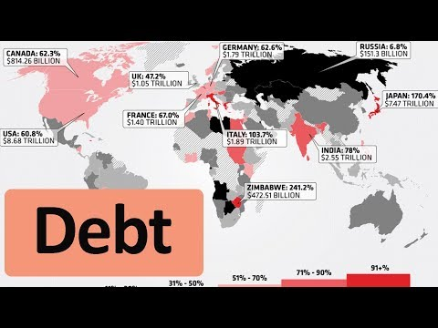 Top 20 Countries (highest Debt)