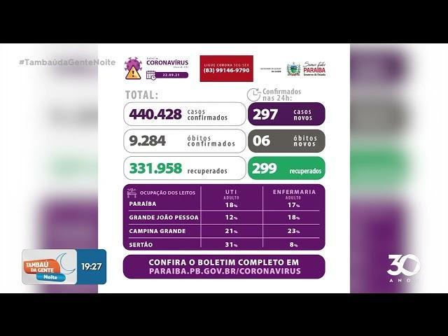 Boletim atualizado dos casos de covid-19 na PB  - Tambaú da Gente Noite