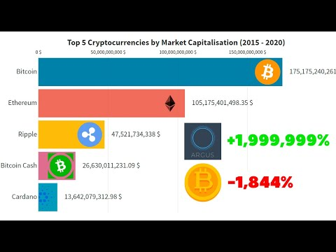 Cryptocurrencies total market api