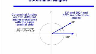 Coterminal Angles (videos, worksheets, solutions, activities)