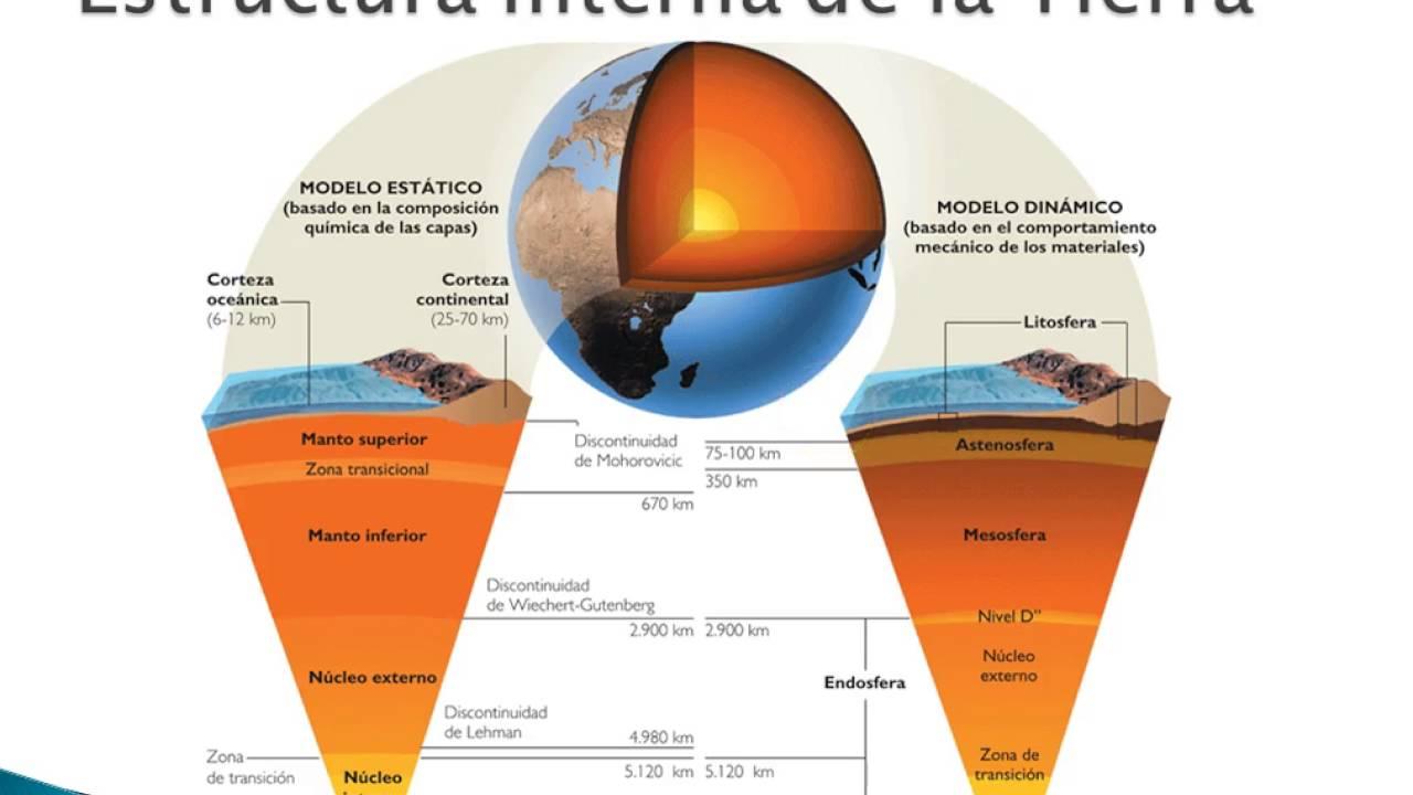 Estructura Interna De La Tierra