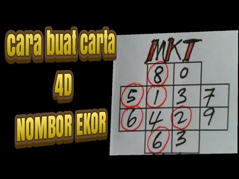 tutorial 4d malaysia lottery cara buat carta nombor ekor
