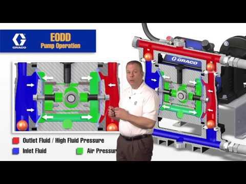 Graco Husky 1050e Pump Operation Animation And Explanation