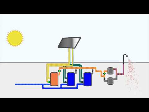 Animation Of Solar Hot Water Heating System Youtube