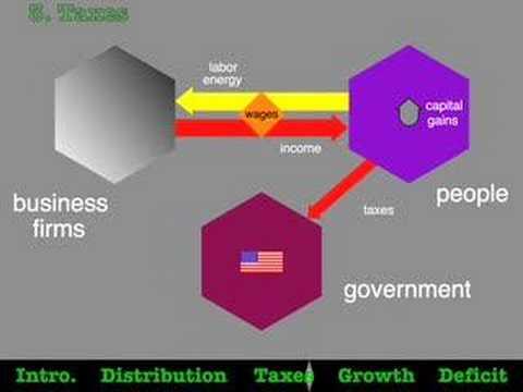 The Bush Tax Cuts