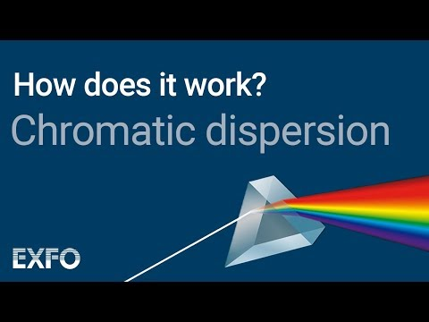 Chromatic Dispersion - EXFO animated glossary of Fiber Optics