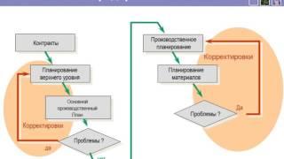 видео Система MRP-планирования