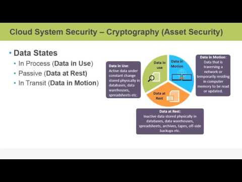 Certified Cloud Security Professional (CCSP) – Cryptography: Asset Security
