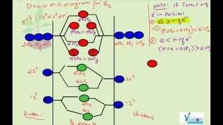 B2 MO Diagram