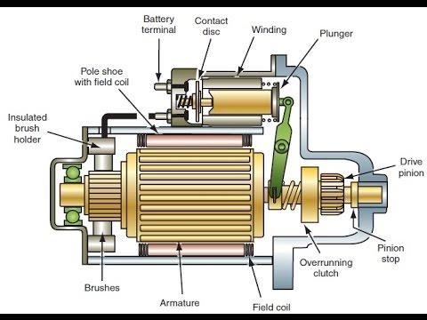 Partes del motor de arranque