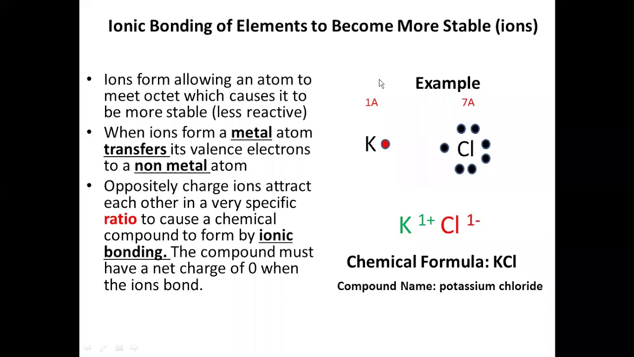 ionic compound formula and names  youtube