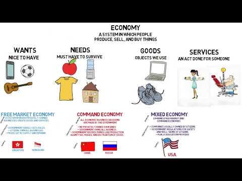 Darek Macpherson - Types of Economies 2018, Free  market, Mixed, and Command economies