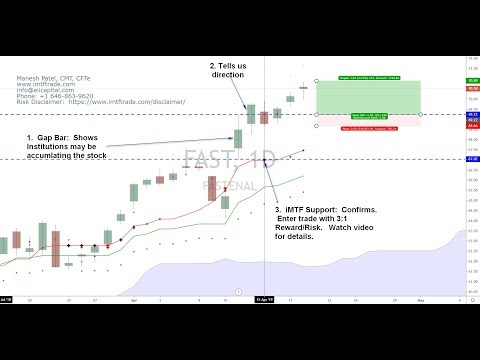 Finally! How to determine when $Institutions accumulating a position with price action?