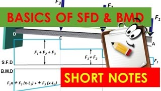 REALITY OF SHEAR FORCE AND BENDING MOMENT