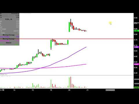 FuelCell Energy, Inc. - FCEL Stock Chart Technical Analysis for 02-20-2019
