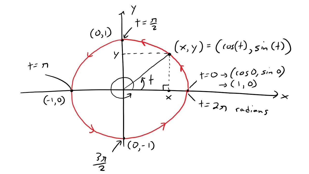 Parametric Curves: Example 2: Unit Circle