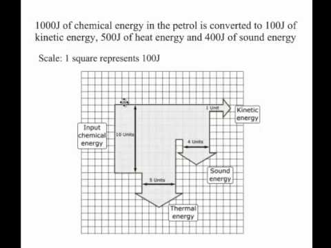 Sankey Diagram